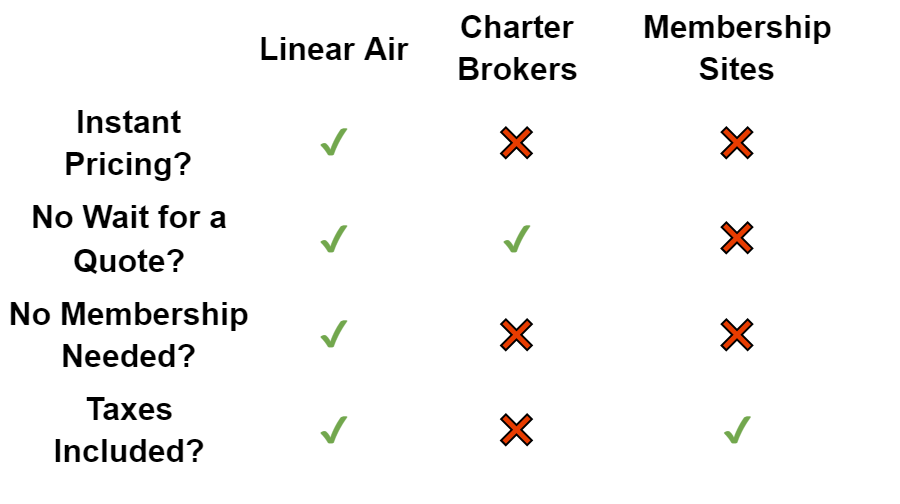 Table comparing Linear Air costs vs other air charter operators